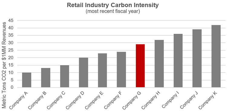 Chart comparing the emissions of different companies (A through K), in metric tons CO2 per 1mm revenues. Company G is in the middle of the pack and highlighted red, all others are grey. Emissions range from 10 metric tons to 42 metric tons per $1mm revenues