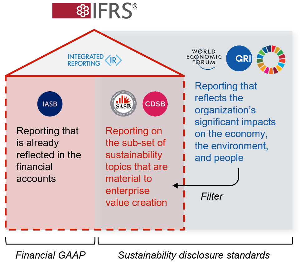"""Infographic using a house and shadow to describe the relationships between different corporate reporting organizations. The house has IFRS at the top, with Integrated Reporting in the attic. IASB is on the left side of the house, in a section labelled """"Financial GAAP"""" - """"Reporting that is Already reflected in the financial accounts."""" CDSB and SASB are on the left hand side of the house - """"Reporting on the sub-set of sustainability topics that are material to enterprise value creation."""" WEF, GRI, and SDGs are outside the house but within the same section as CDSB and SASB, labelled """"Sustainability disclosure standards."""" WEF, GRI, and SDGs are labelled as filters for CDSB and SASB - """"Reporting that reflects the organization's significant impacts on the economy, the environment, and people"""""""